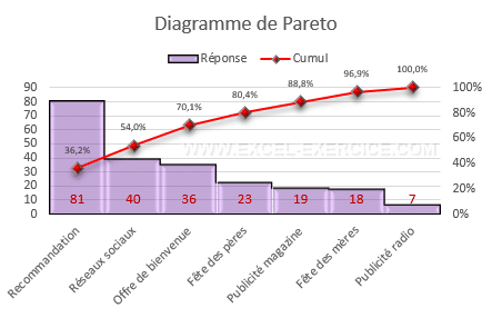 Diagramme de Pareto couverture
