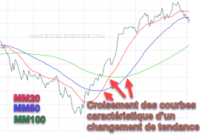 Analyse chartiste moyennes mobiles