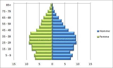 Pyramide des ages terminée