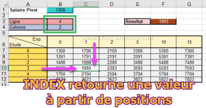 INDEX retourne une position