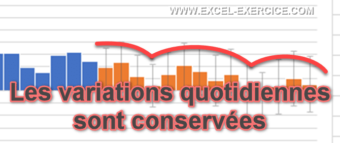 Les previsions conservent les specificites des variations quotidiennes